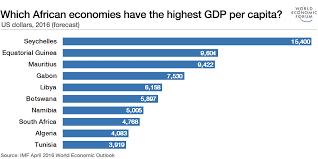 World Per Capita Income Chart Which African Economies Have The Highest Gdp Per Capita