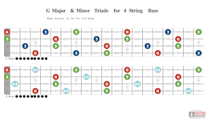 4 String Bass Guitar Fretboard Chart G Major Minor Triads For 4 String Bass Guitar Scientist