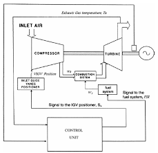 robust control of speed and temperature in a power plant gas turbine gas power plant layout+pdf general schematic of a heat recovery power plant in a combined cycle