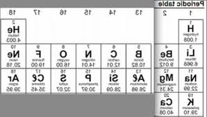 First Element On The Periodic Table | Harian-metro-online.com