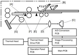 ricoh vt c c c service manual block diagram ricoh vt 2600 3500 3600 c210 c218