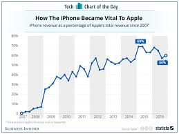 Sales Chart Apple Iphone Sales As Percentage Of Total Revenue Chart Business