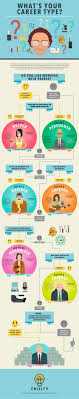 17 best images about define your career goals this flowchart helps you your career personality type