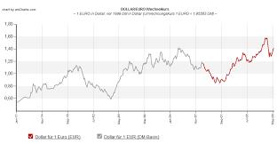 Chart Update Euro Dollar Historisch Mit Dm Bull