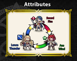 Attributes And Match Ups For Job Class Fire Emblem Heroes