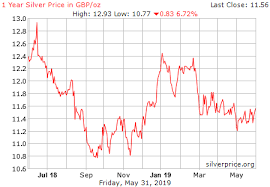 Silver Chart Uk Gold Silver Etf Gld Slv Information Prices Silver