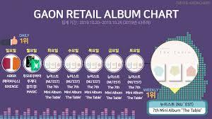 Album Sales Chart Nuests 7th Mini Album The Table Tops Gaon Retail Album