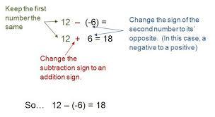 Integers Examples Subtracting Integers
