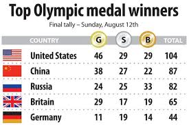 Olympic Gold Medal Chart Olympic Medal Count Usa Sets Historic Gold Medal Mark God