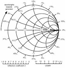 Smith Chart Explained All About Transmission Lines