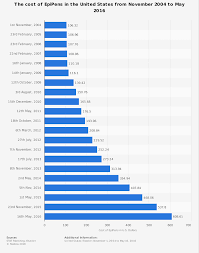 Epipen Chart Epipens Cost Rising Timeline U S 2016 Statista