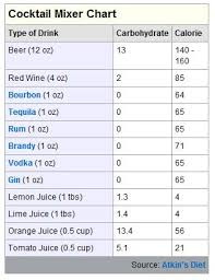 Yeah You Can Drink Whatever You Like Non Carb Alcohols