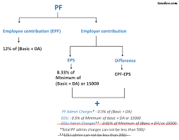Provident Fund Chart Rates Of Pf Employer And Employee Contribution Pf