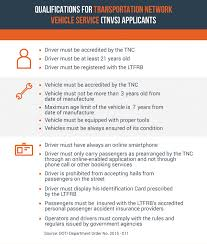 Explainer Ltfrb Requirements For Grab Uber Permits