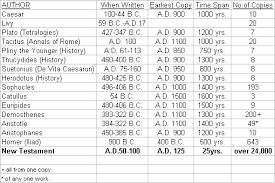 New Testament Manuscripts Chart Chart Of Ancient Manuscripts Comparing How Many Years