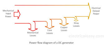 Generator Calculation Chart Losses In A Dc Generator And Dc Motor Electricaleasy Com