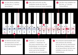 Klavierunterricht online per video heidelberg dossenheim : Piano Sticker Set