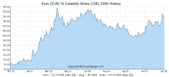 Euro Eur To Icelandic Krona Isk History Foreign Currency