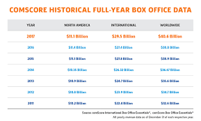 A Strong Start Expected For The 2018 Summer Box Office