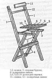 Раскладной стул для дачи своими руками чертежи Дача своими руками   а затем с длинными ножками получим шарнирные соединения Теперь можем похвастаться перед домашними вот складной стул своими руками