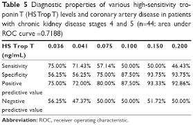 Full Text The Appropriate Troponin T Level Associated With