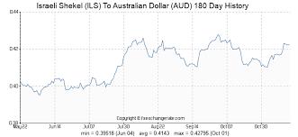 Dollar Vs Shekel Chart Israeli Shekel Ils To Australian Dollar Aud Exchange Rates