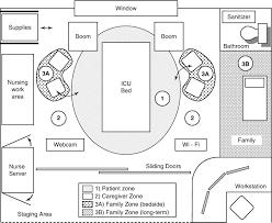 Burn Intensive Care Unit Design Contemporary Icu Design Springerlink