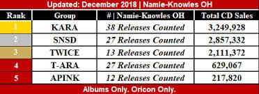 Oricon Chart 2018 Twice Devasted Kara And Snsd Rulez Oricon Chart