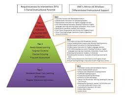 food pyramid essay persuasive essay on school lunches bad school lunch essay essay canrkop oroonoko essay help research