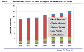 Pike Chart Pike Research Predicts Clean Diesel Sales To Outpace Hybrids