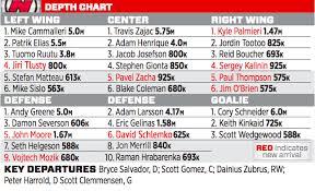 New Jersey Devils Depth Chart