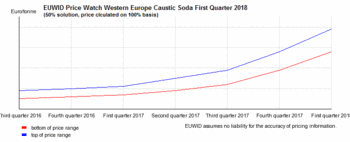 Caustic Soda Prices Stabilise At Record Levels Euwid Pulp