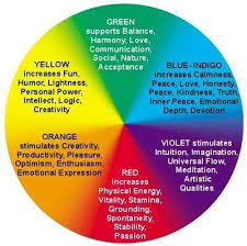 Buddhist Color Wheel Aura Colors Color Meanings Color
