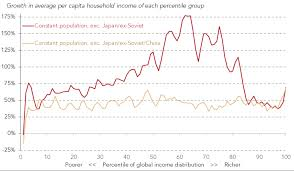 Elephant Chart Inequality The Elephant Curve A Much More Complicated Story Than You