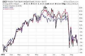 Ewj Chart Hottest Trade Of 2014 Losing Steam Etf Com