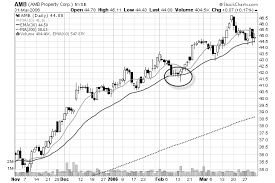 T Line Stock Chart Learn 4 Profitable Chart Patterns For Swing Traders
