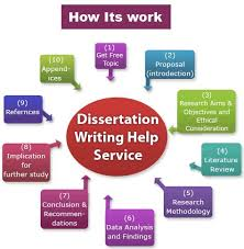 Undergraduate Research   TEXAS Undergraduate Studies Methodology of dissertation Ddns net How to Write the Methodology Chapter  of a Dissertation