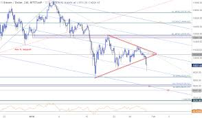 Btc 2018 Chart Bitcoin Price Breakdown Resumes Bears Aim For New 2018 Lows
