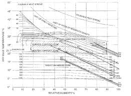 Bioclimatic Chart For The Kathmandu Valley Download