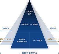 日本 や 世界 や 宇宙 の 動向