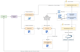 Azure Service Bus Azure Functions And Urban Airship At Work