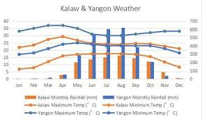 Climate In Various Parts Of Myanmar Weather Forecast