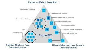 huawei 5g and the fourth industrial revolution by god roberts wireless carriers around the world are sprinting to adopt 5g networks to power self driving cars virtual reality and smart cities