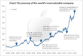 Apple Share Price History Chart The Apple Stock Price Vs Apple Product Launch Online