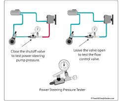 Valve Test Pressure Chart Power Steering Pump Pressure Test Troubleshooting