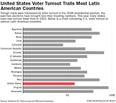 Voting Comparison Chart Why Voter Turnout In U S Lags Behind Latin America Huffpost