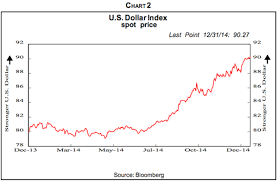Treasury Bonds Us Dollar Japanese 2015 Investment Themes