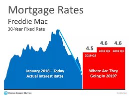 Freddie Mac 30 Year Mortgage Rate Chart Are Low Interest Rates Here To Stay The Dudley Real