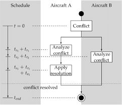 Schedule Conflict 4 Example Of A Simulation Run Schedule In This Example