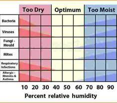 Ideal Indoor Humidity Chart 30 Best Relative Humidity Images Funny Pictures Funny